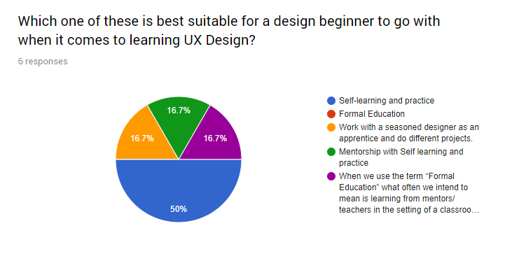 Recommended way of learning UX