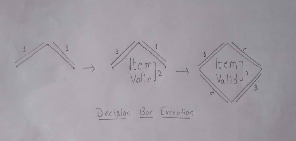 Visual Coomunication - Decision Box Statement